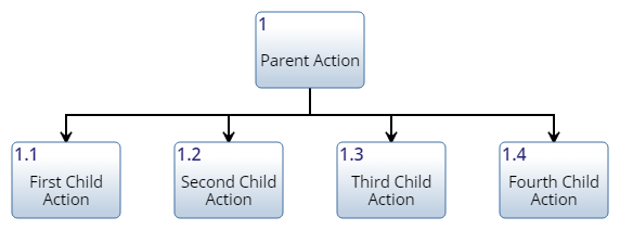 Example Hierarchy Chart