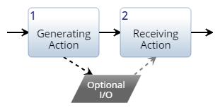 Optional Input/Output Construct