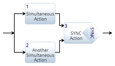 SYNC Construct