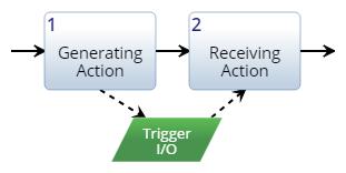 Trigger Input/Output Construct
