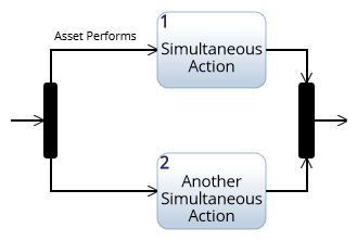 Activity diagram constructs innoslate help center branch actor construct ccuart