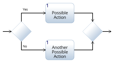 Activity diagram constructs innoslate help center decision or construct ccuart Image collections