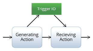 Trigger Object Node Construct
