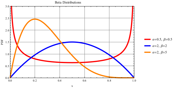 Beta Distribution