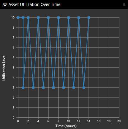 Asset Utilization Over Time Panel