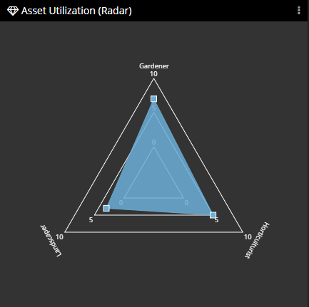 Asset Utilization Radar Panel