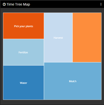 Time Tree Map Panel