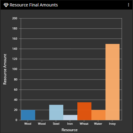 Resource Final Amounts