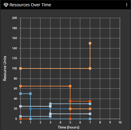 Resource Over Time Panel