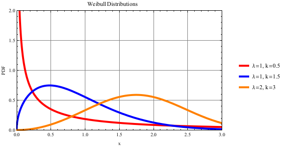 Weibull Distribution