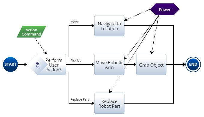 Level Four Decomposition Diagram