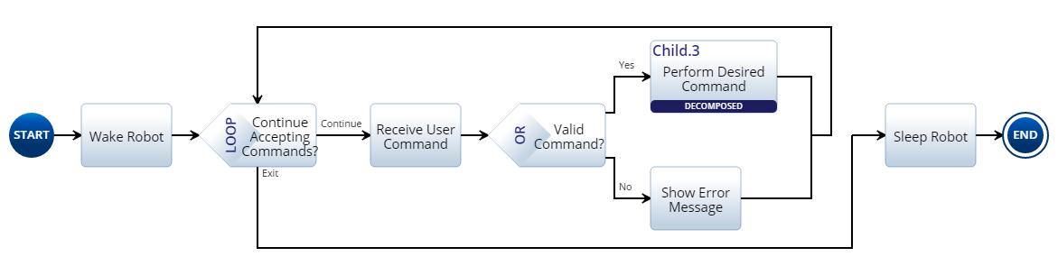 Level Three Action Diagram Example
