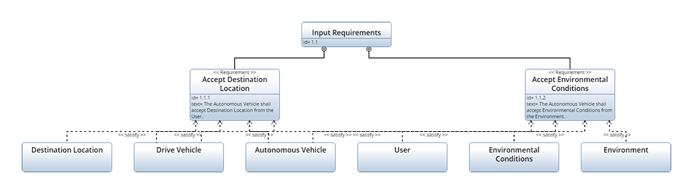 Requirement Diagram