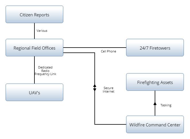 Internal Block Diagram Ibd Innoslate Help Center
