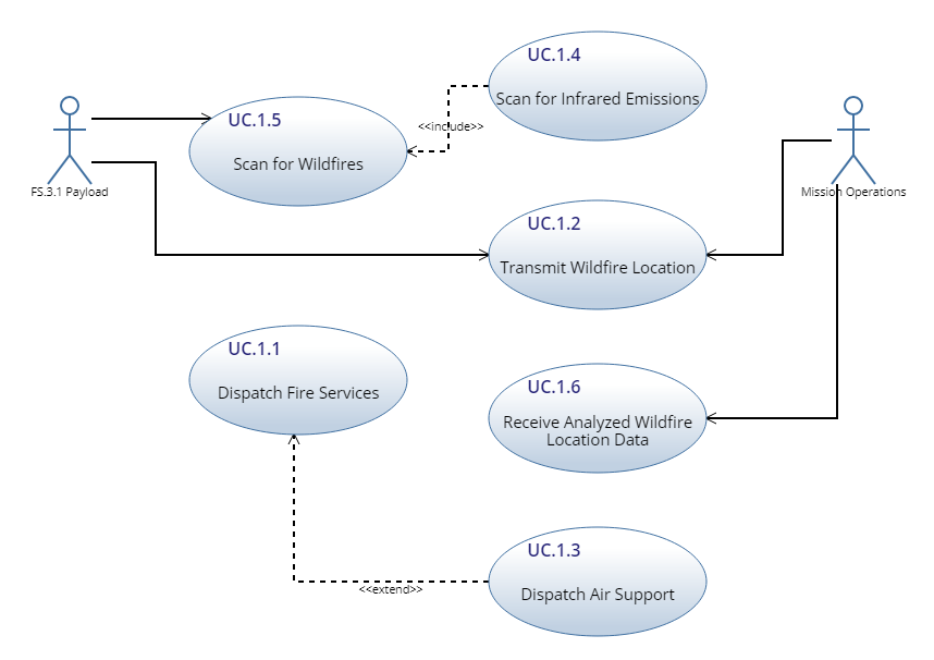 use case diagram | innoslate help center  innoslate help center
