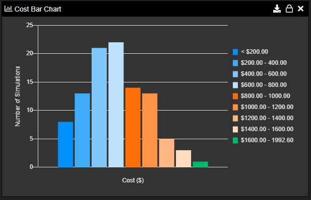 Monte Carlo Cost Bar Chart Example