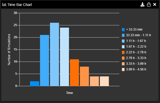 Monte Carlo Time Bar Chart Example