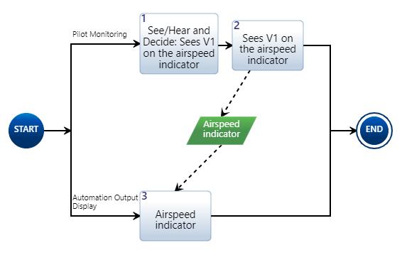 Output Display Diagram Example