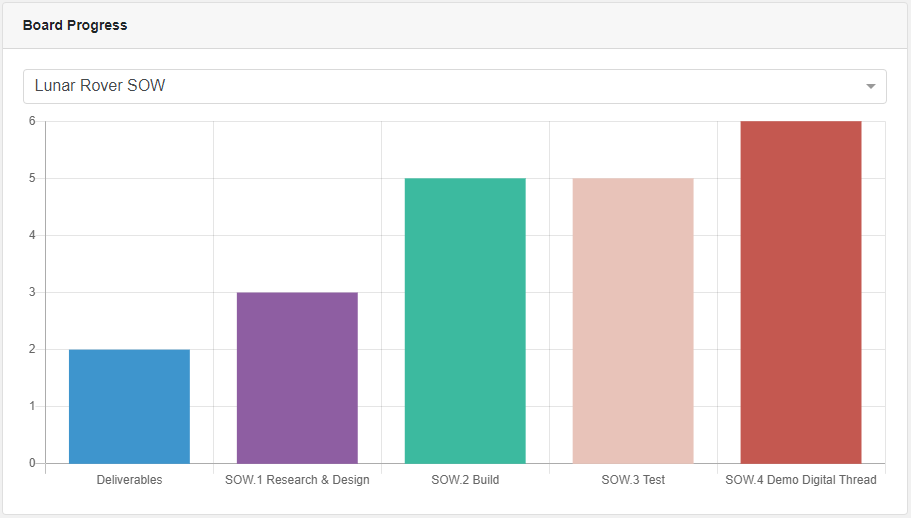 Project Management Board Progress Bar Chart