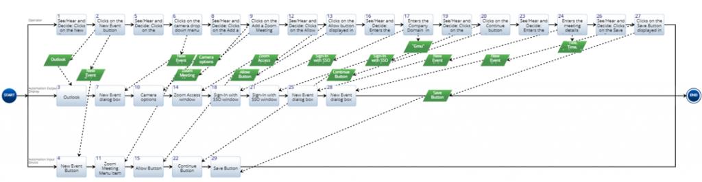 Sopatra-Generated Action Diagram