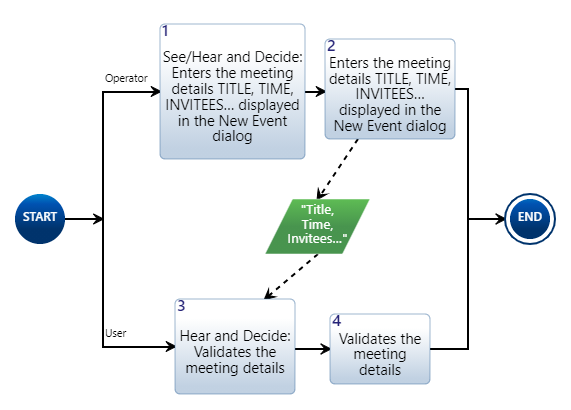 Action Diagram Example With Quotes
