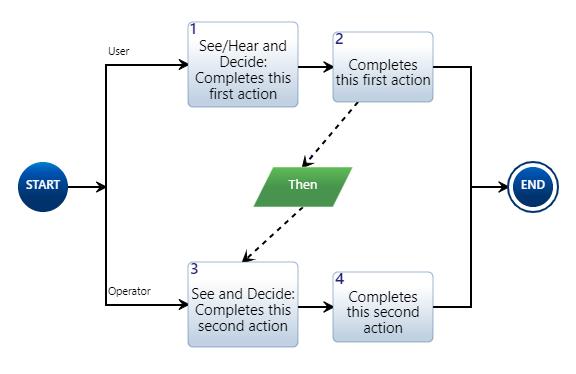'When' Action Diagram Example