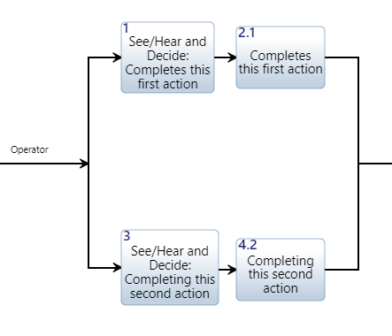 'While' Action Diagram Example