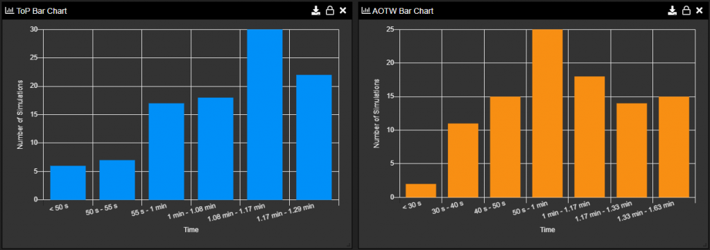 Sopatra Monte Carlo ToP/AOTW Bar Chart Examples