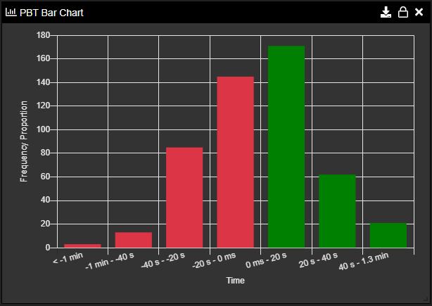 Sopatra Monte Carlo PBT Bar Chart Example