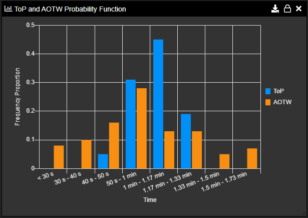 Sopatra Monte Carlo ToP and AOTW Probability Function Example
