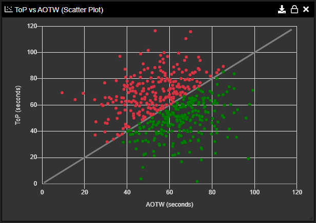 Sopatra Monte Carlo ToP vs AOTW Scatter Plot Example